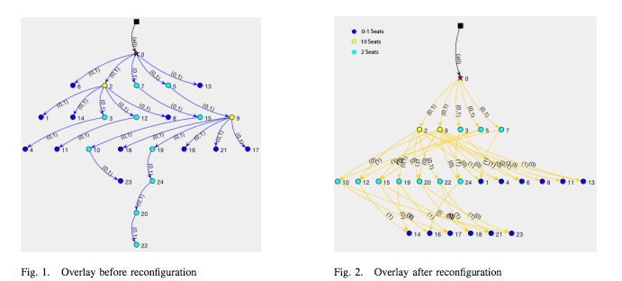 On The Feasibility Of Centrally-Coordinated Peer-To-Peer Live Streaming