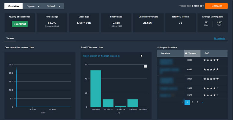 New Hive Reporting UI – A Video Walkthrough